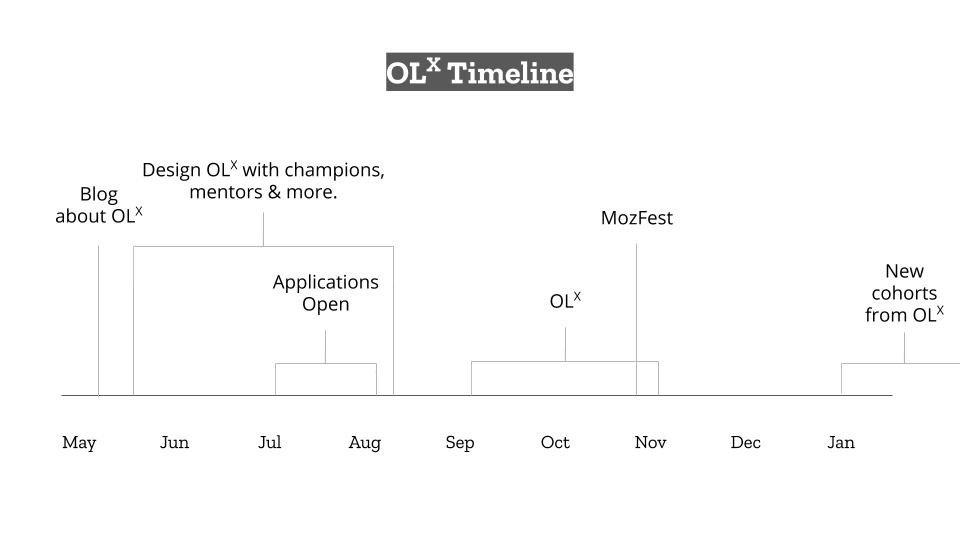 OLX Timeline