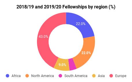 Fellowships by Region