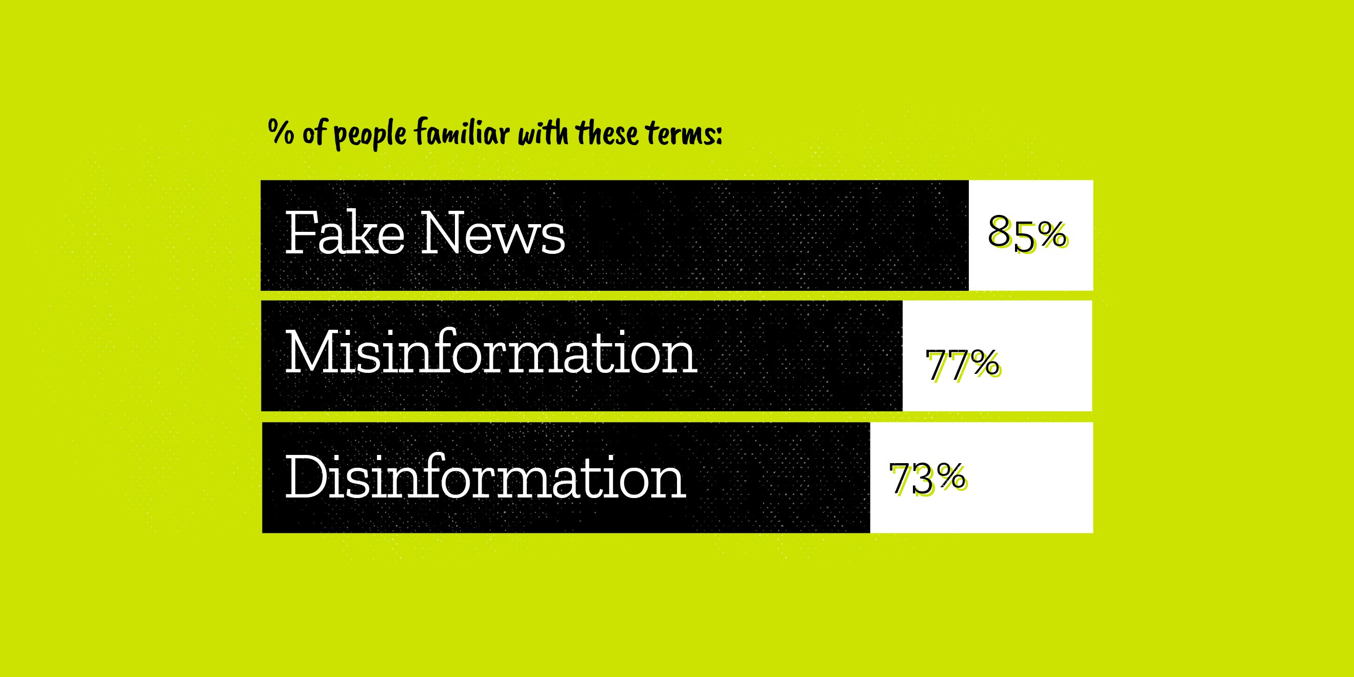 People said they were 85% familiar with the term fake news. People said there were 77% familiar with the term misinformation. People said there were 73% familiar with the term disinformation.
