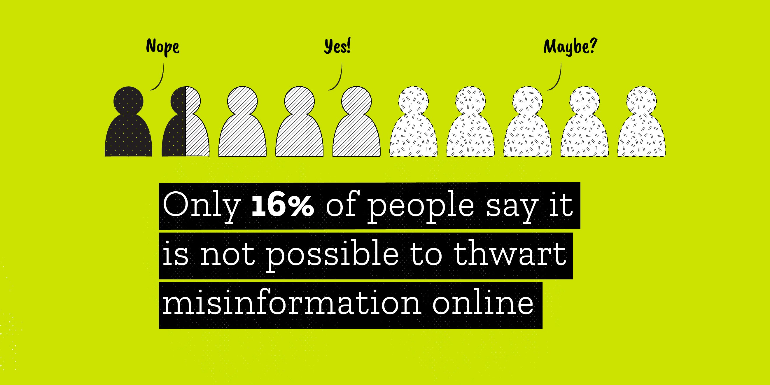 Only 16% of respondents say it is not possible to thwart misinformation online.  34% say yes, we can thwart misinformation.