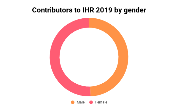 Contributions to IHR by Gender