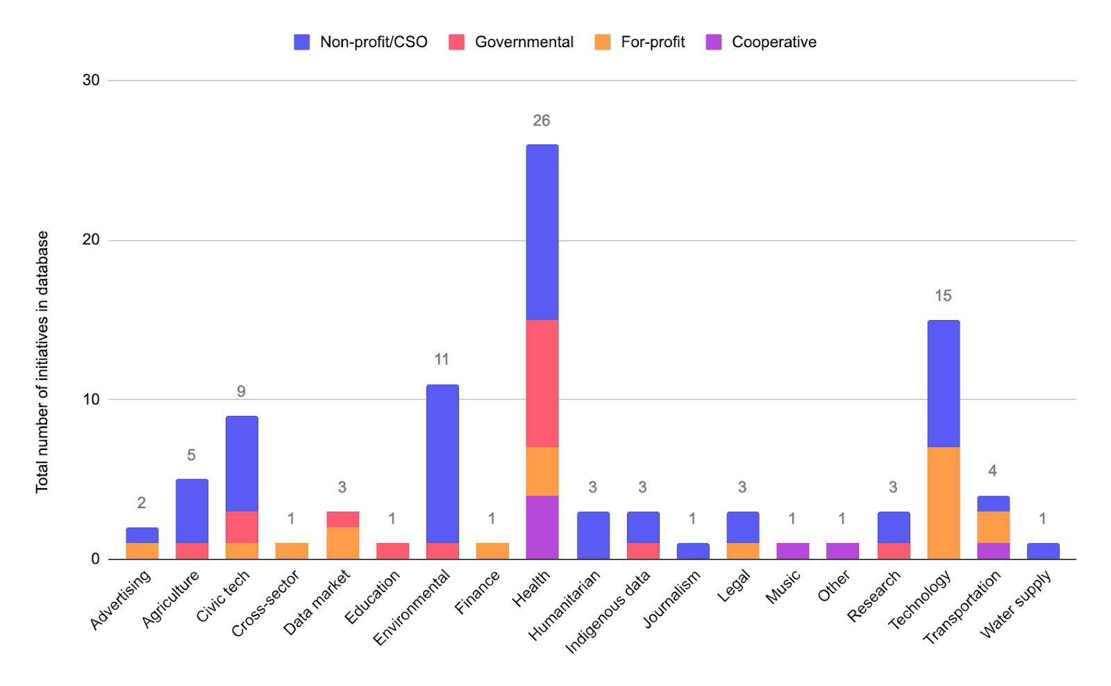 Data Governance Approaches - Figure 3.jpg
