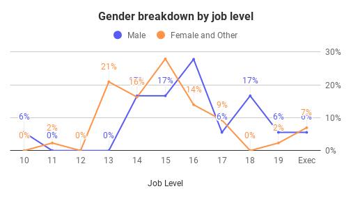 Gender Breakdown by Job Level
