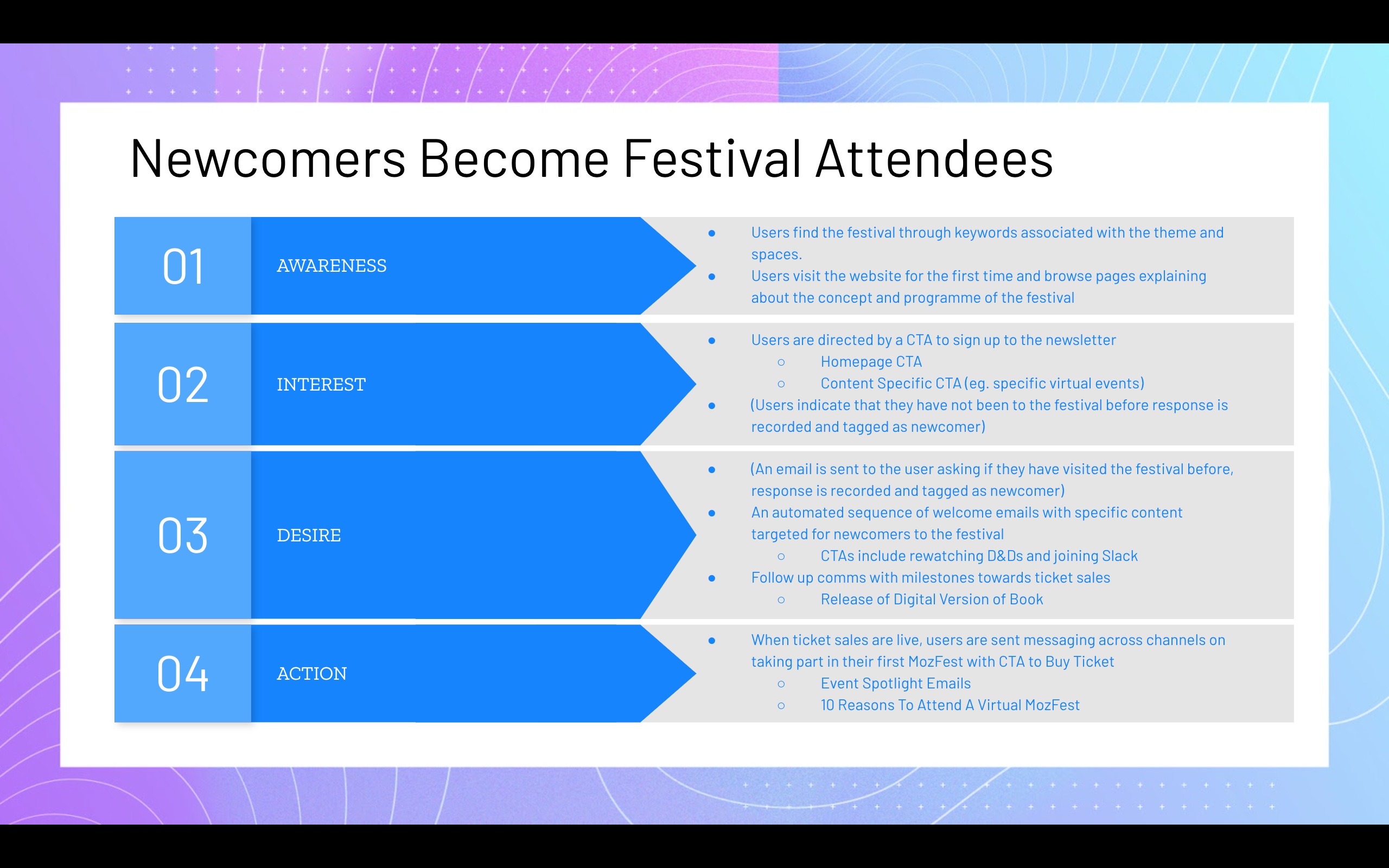 A step-by-step overview of a marketing engagement funnel for newcomers to the festival