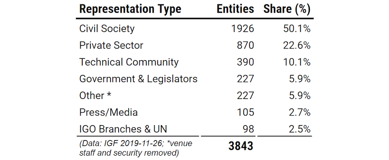 Table showing the number of entities registered at IGF (eg. civil society 50.1%, private sector 22.6%, Technical community, 10.1%)