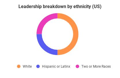 Leadership Breakdown by Ethnicity (US)