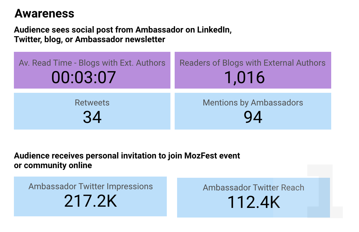 Ambassador Data: Average read time for blogs with external authors is 3:07; Readers of blogs with external authors is 1,016; Ambassador Twitter impressions are 217.2k and reach is 112.4k