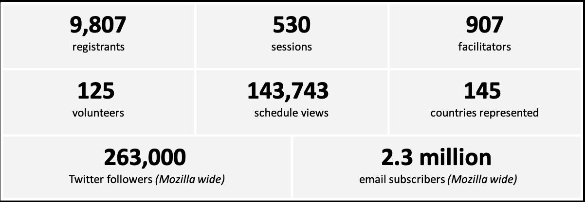 MozFest stats