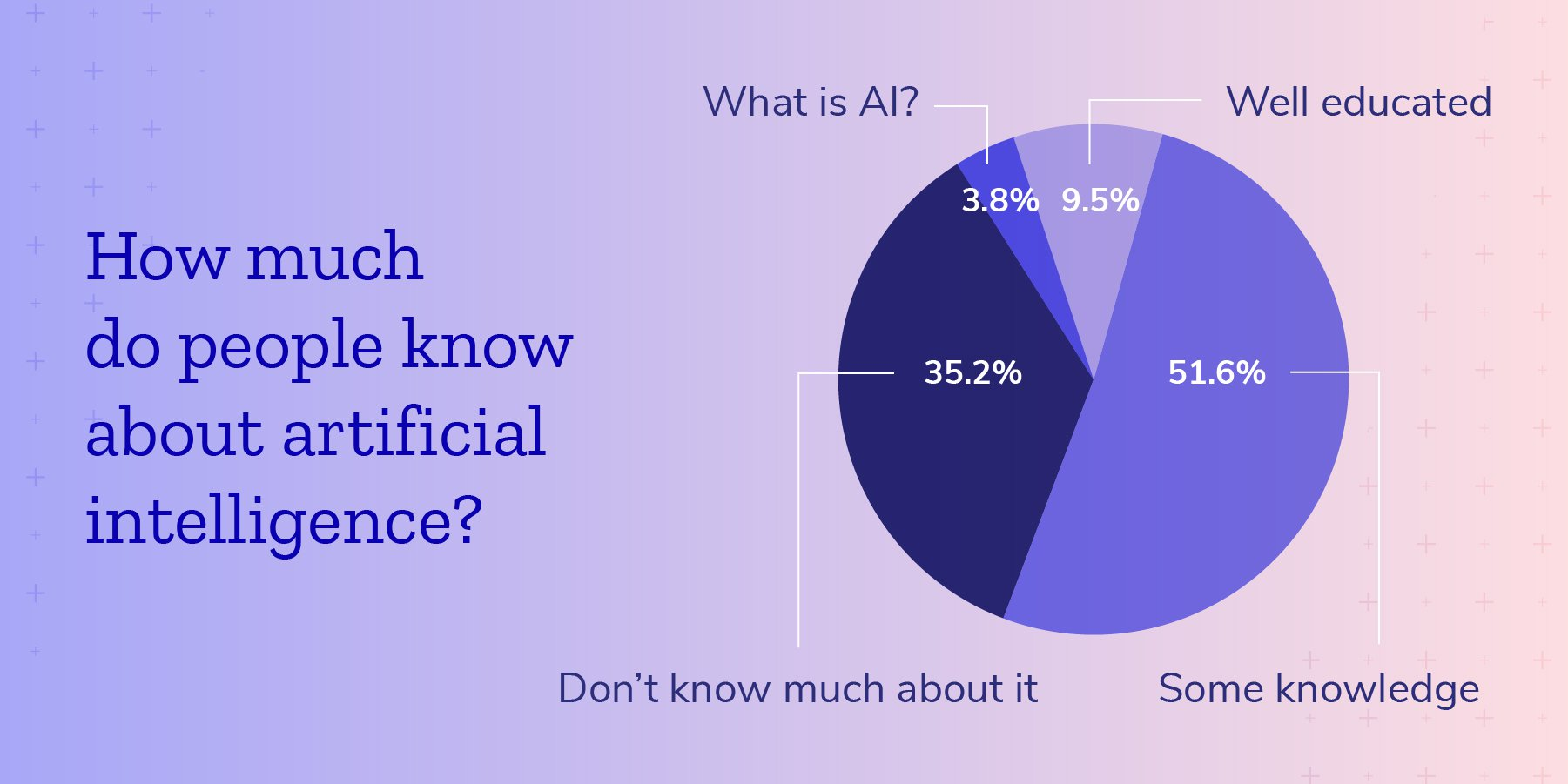 How much do people know about AI