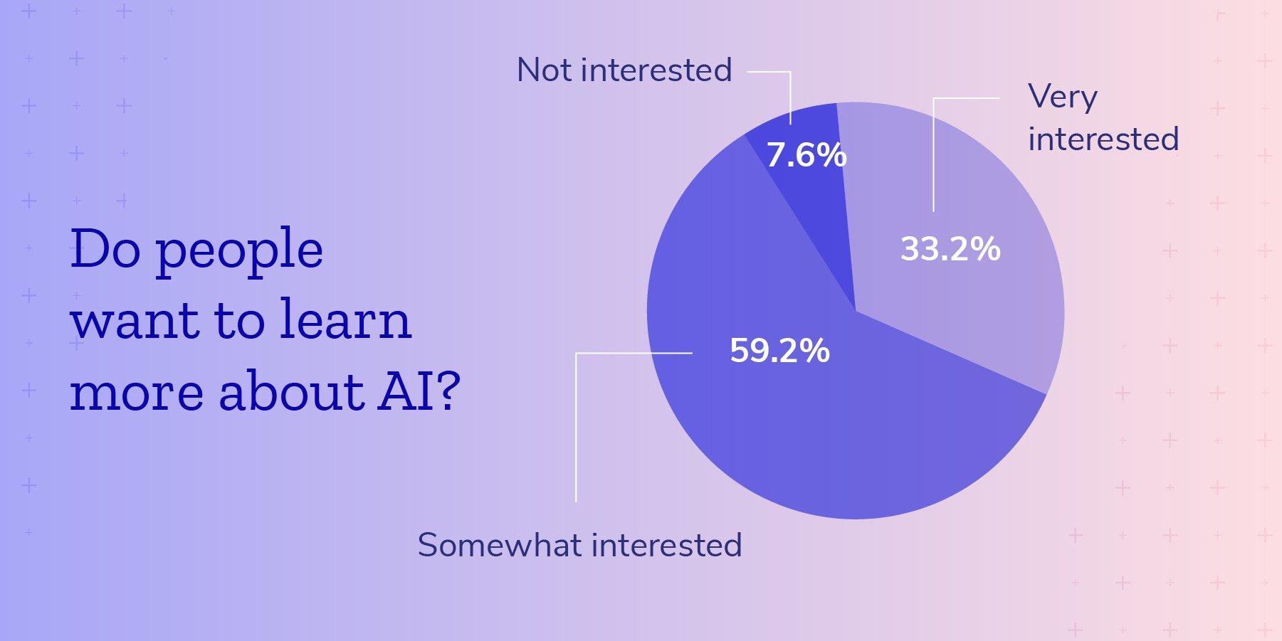 Do people want to learn more about AI?