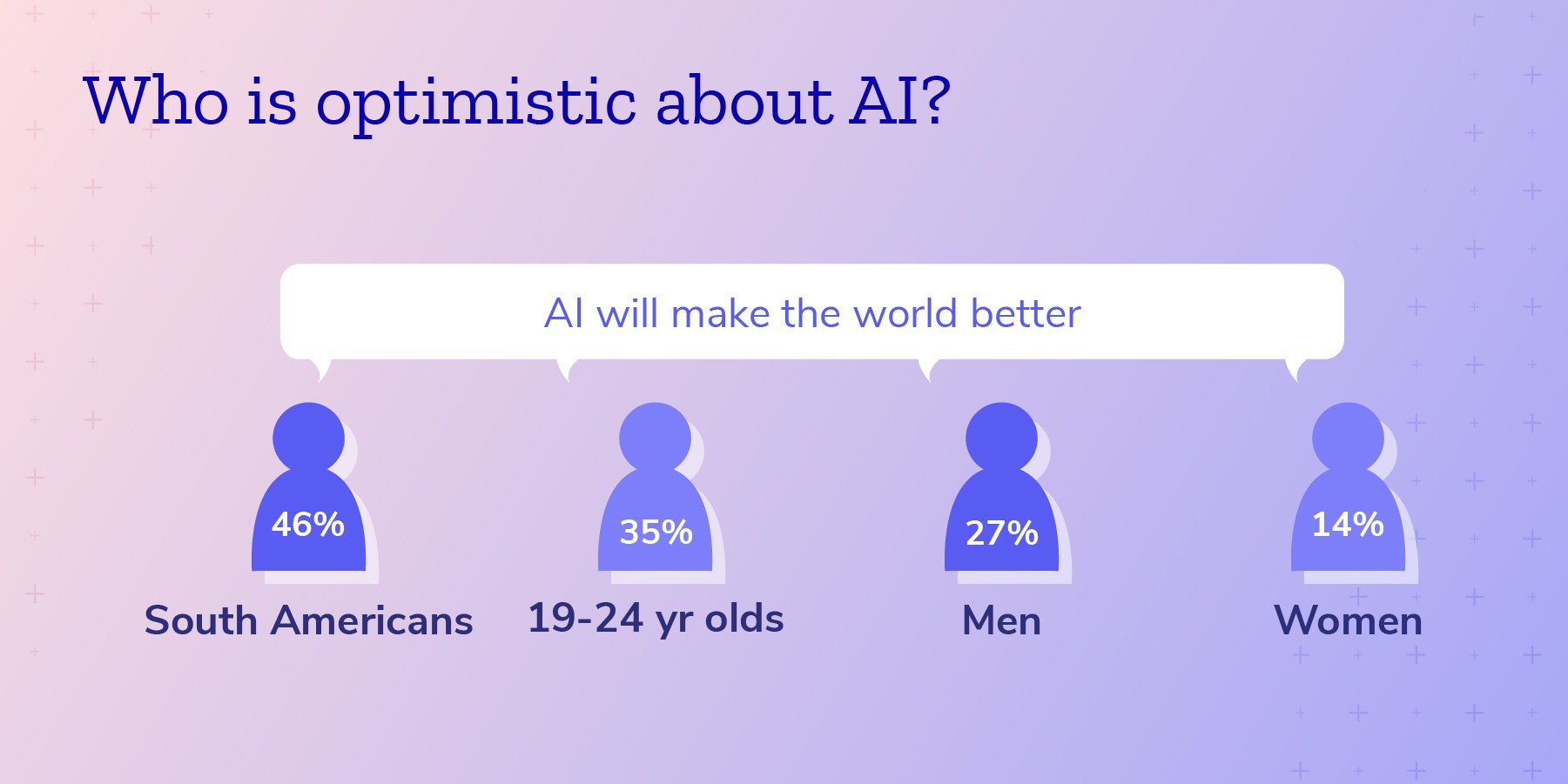 Who is optimisic about AI?