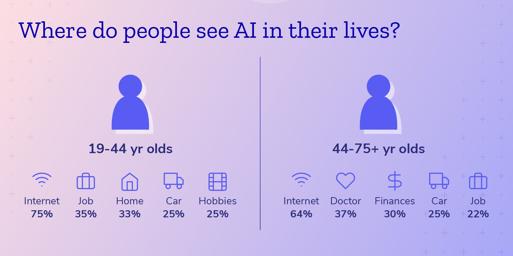 Where do people see AI in their daily lives?