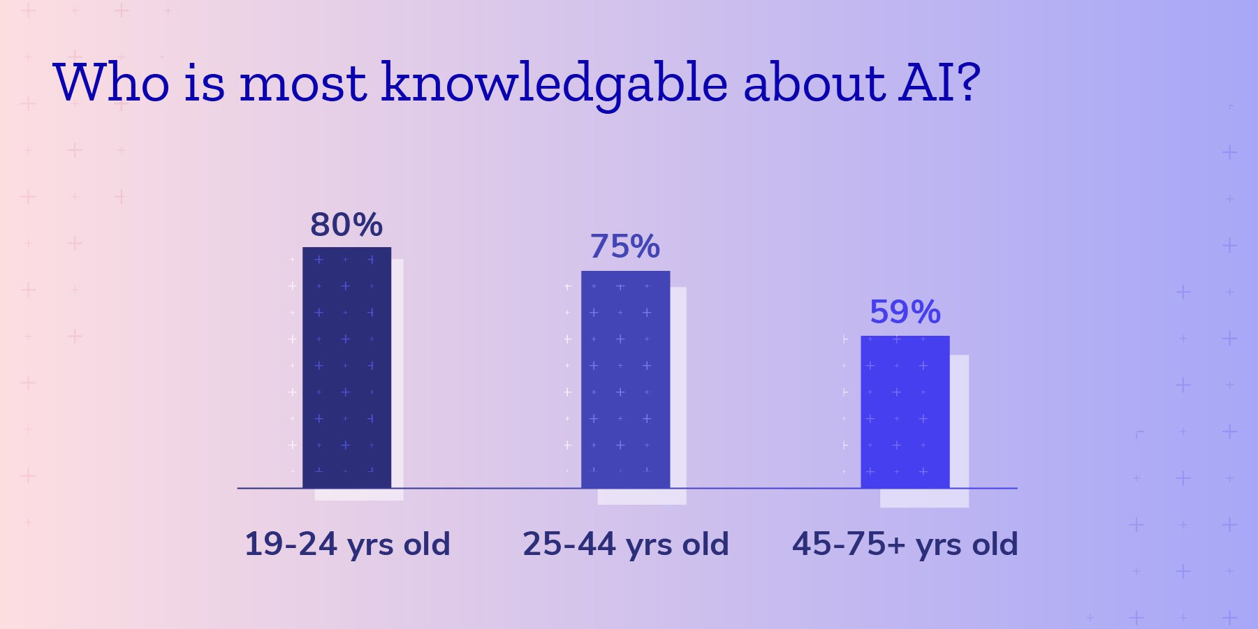 Age of people who say they are most knowlegable about AI