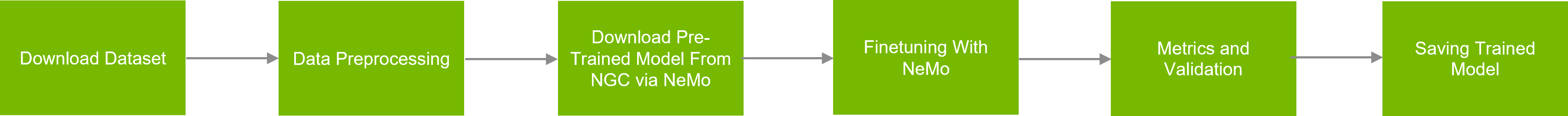 nemo speech recognition pipeline
