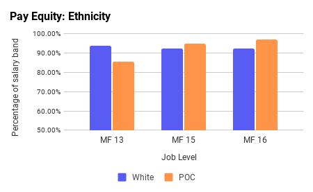 Pay Equity: Ethnicity