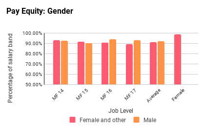 Pay Equity: Gender