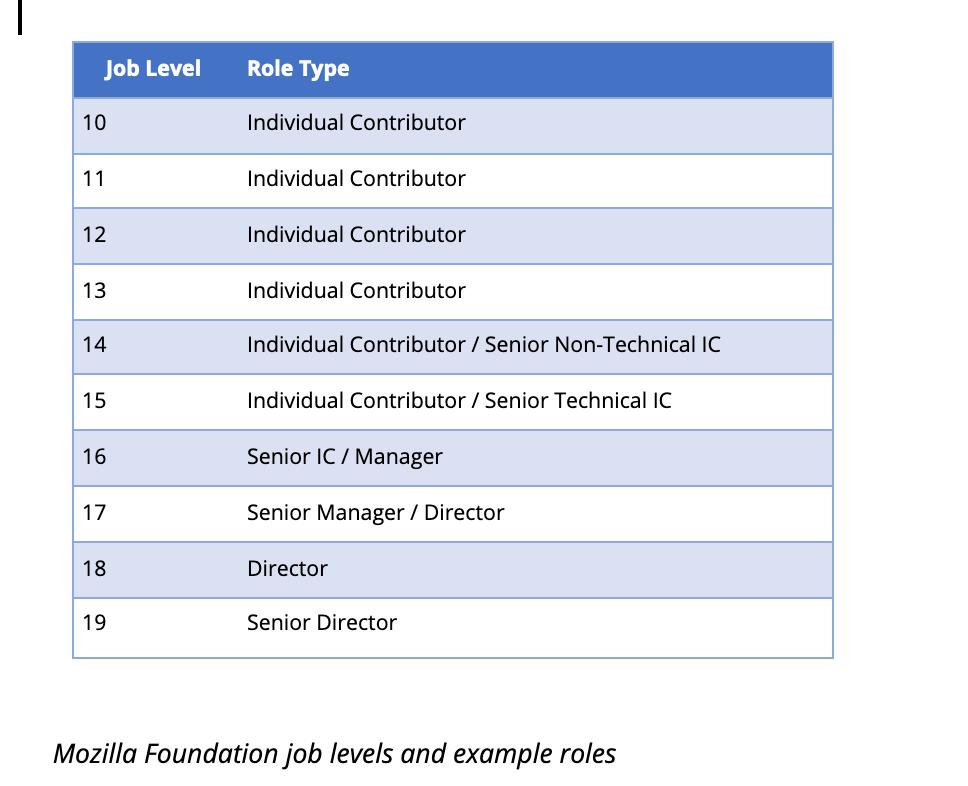 Job levels