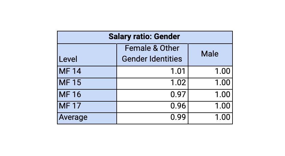 Salary Ratio: Gender
