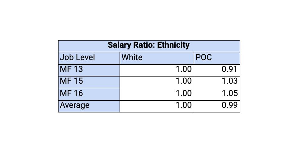Salary Ratio: Ethnicity