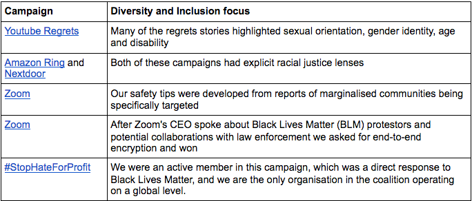 Campaign + Diversity and Inclusion Focus