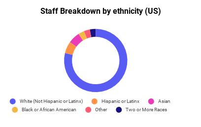 Staff Breakdown by Ethnicity (US)