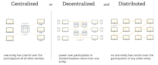 a diagram showing decentrailized and distributed approaches